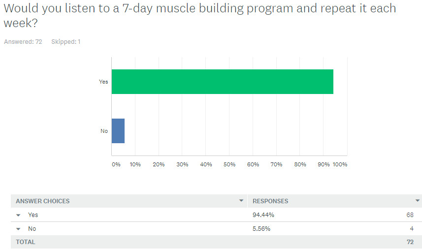 Would you listen to a 7-day muscle building program and repear it each week?