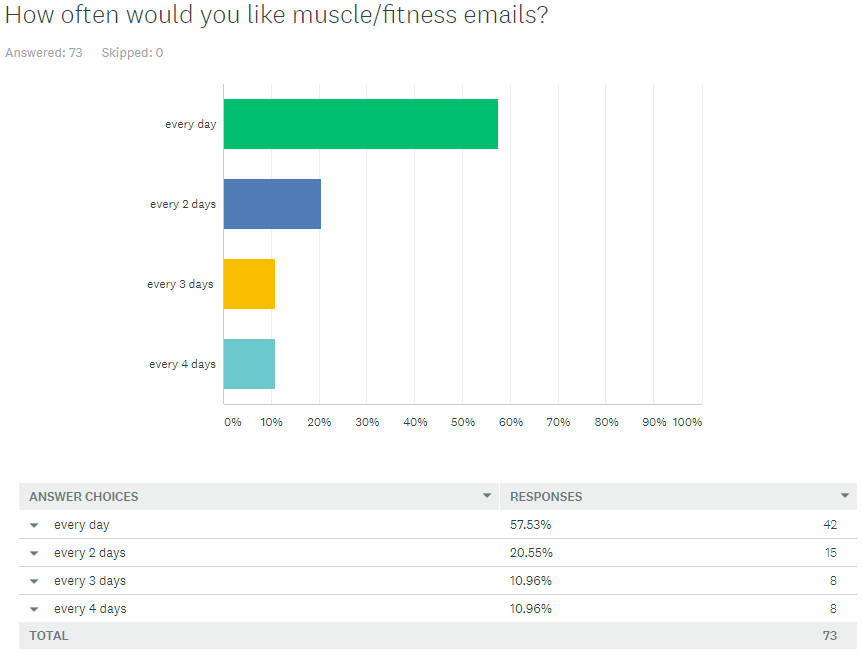 How often would you like muscle/fitness emails?