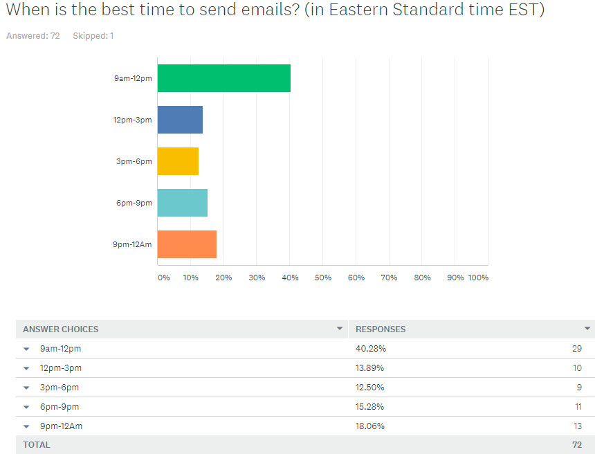 When is the best time to send emails? In Eastern Standard Time EST