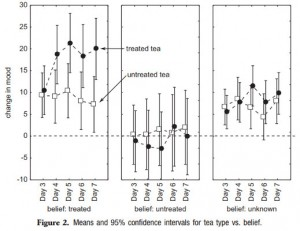 Graph of results for study on monks improving the happiness of tea drinkers simply by blessing their tea with good intentions